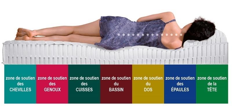 Image result for matelas orthopédique